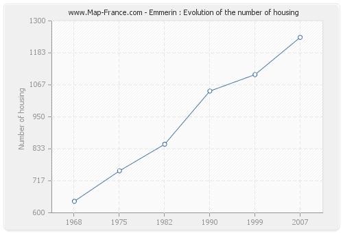 Emmerin : Evolution of the number of housing