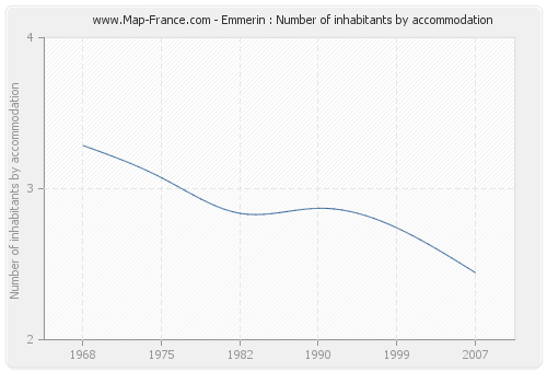 Emmerin : Number of inhabitants by accommodation