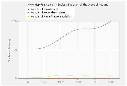 Englos : Evolution of the types of housing