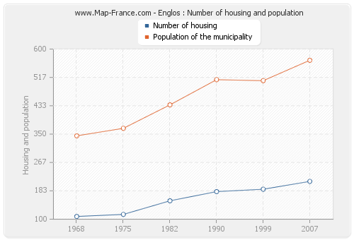 Englos : Number of housing and population