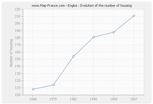 Englos : Evolution of the number of housing