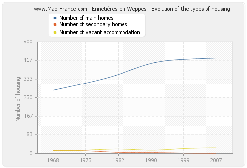 Ennetières-en-Weppes : Evolution of the types of housing