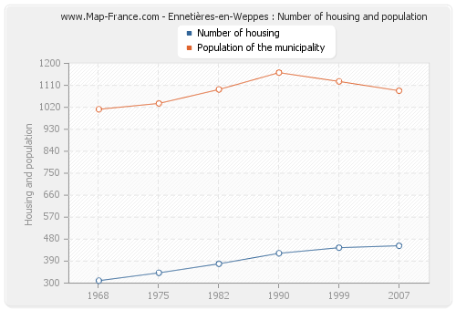 Ennetières-en-Weppes : Number of housing and population