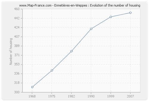 Ennetières-en-Weppes : Evolution of the number of housing