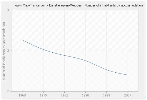 Ennetières-en-Weppes : Number of inhabitants by accommodation