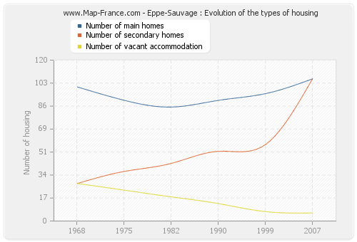 Eppe-Sauvage : Evolution of the types of housing