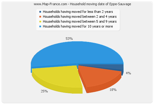 Household moving date of Eppe-Sauvage