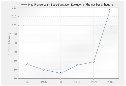 Eppe-Sauvage : Evolution of the number of housing