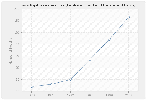 Erquinghem-le-Sec : Evolution of the number of housing