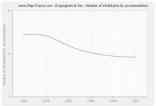Erquinghem-le-Sec : Number of inhabitants by accommodation