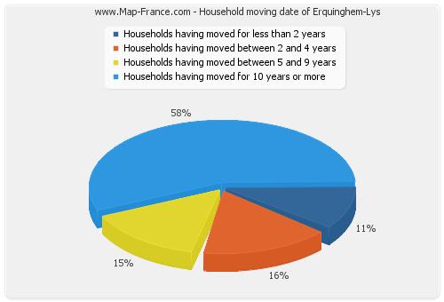 Household moving date of Erquinghem-Lys