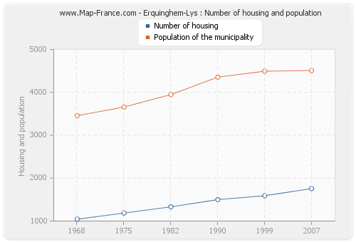 Erquinghem-Lys : Number of housing and population