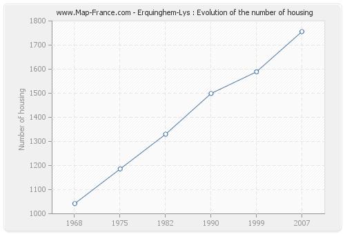 Erquinghem-Lys : Evolution of the number of housing