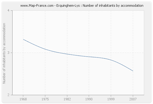 Erquinghem-Lys : Number of inhabitants by accommodation