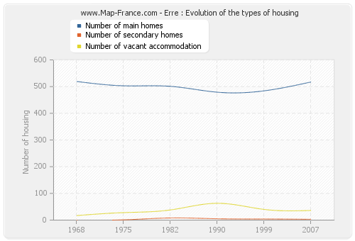 Erre : Evolution of the types of housing