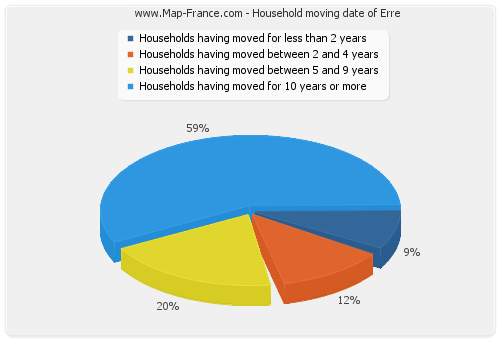 Household moving date of Erre