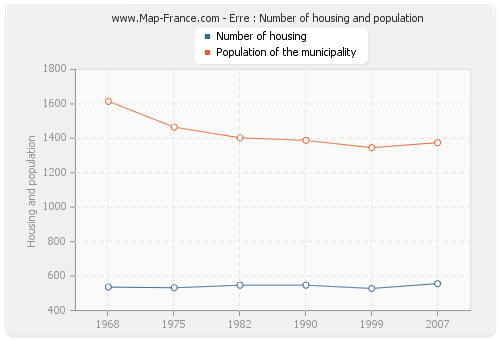 Erre : Number of housing and population