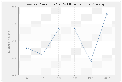 Erre : Evolution of the number of housing