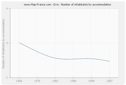 Erre : Number of inhabitants by accommodation