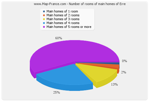 Number of rooms of main homes of Erre