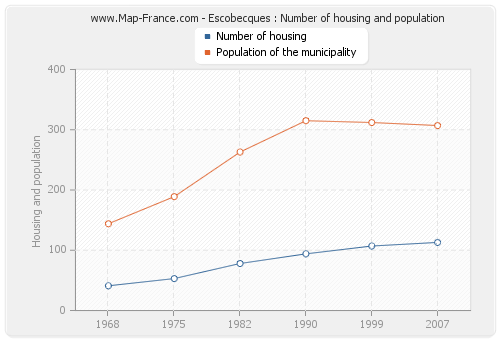 Escobecques : Number of housing and population
