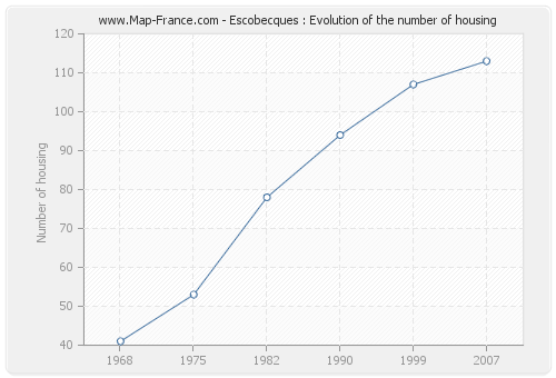 Escobecques : Evolution of the number of housing