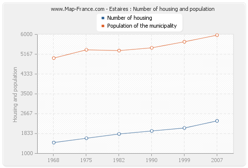 Estaires : Number of housing and population