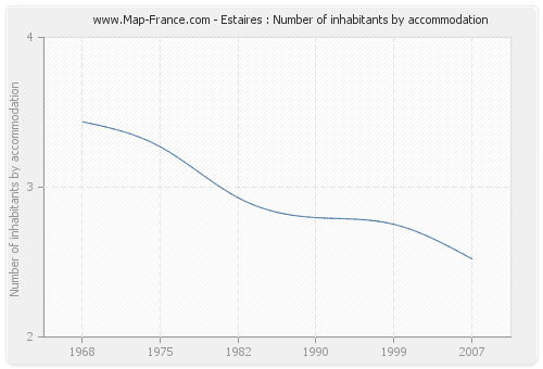 Estaires : Number of inhabitants by accommodation