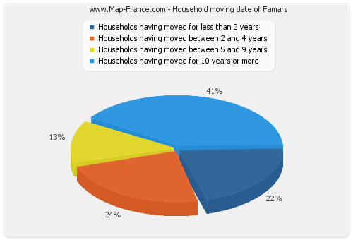 Household moving date of Famars