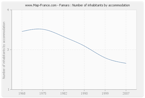 Famars : Number of inhabitants by accommodation