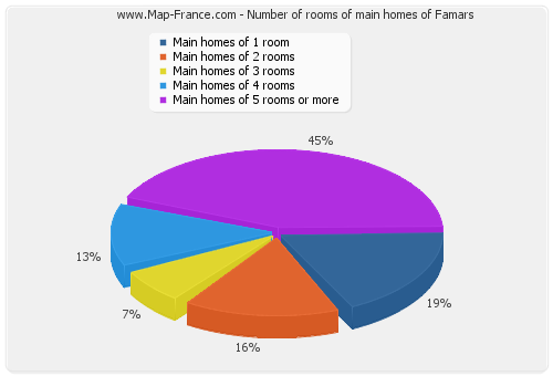 Number of rooms of main homes of Famars