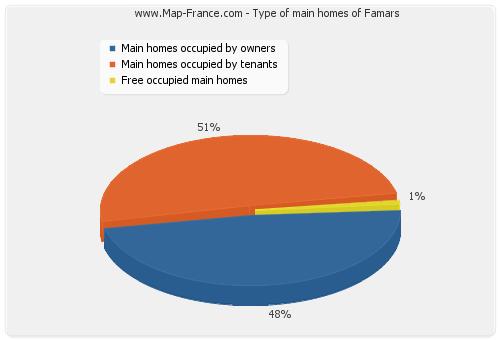 Type of main homes of Famars
