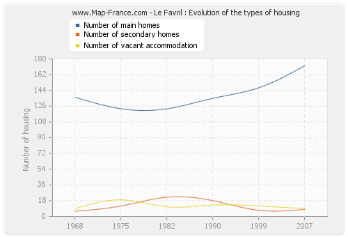 Le Favril : Evolution of the types of housing