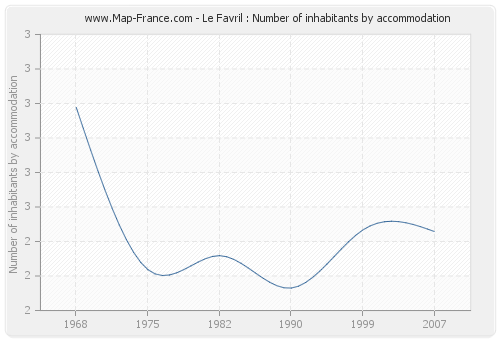 Le Favril : Number of inhabitants by accommodation