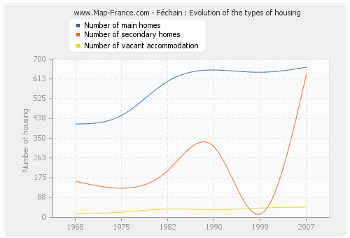 Féchain : Evolution of the types of housing