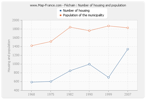 Féchain : Number of housing and population