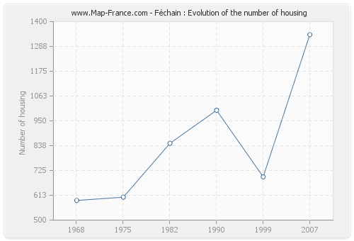 Féchain : Evolution of the number of housing