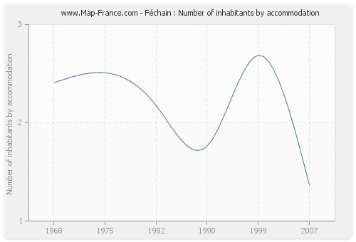 Féchain : Number of inhabitants by accommodation