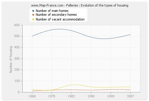 Felleries : Evolution of the types of housing