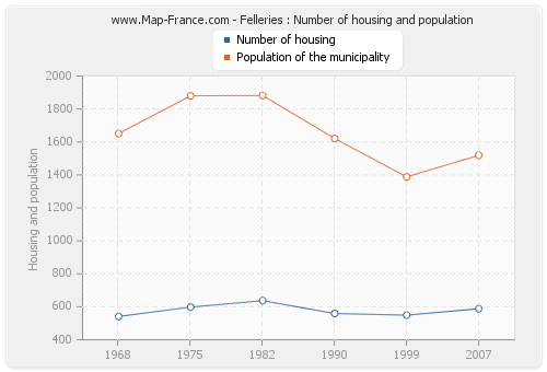 Felleries : Number of housing and population