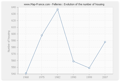 Felleries : Evolution of the number of housing