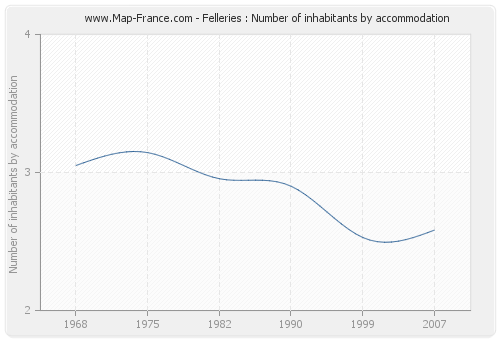 Felleries : Number of inhabitants by accommodation