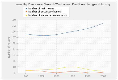 Flaumont-Waudrechies : Evolution of the types of housing