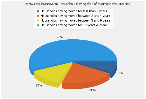 Household moving date of Flaumont-Waudrechies