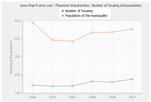 Flaumont-Waudrechies : Number of housing and population