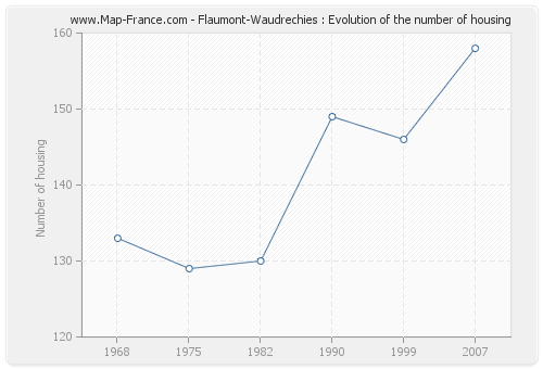 Flaumont-Waudrechies : Evolution of the number of housing