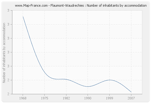 Flaumont-Waudrechies : Number of inhabitants by accommodation
