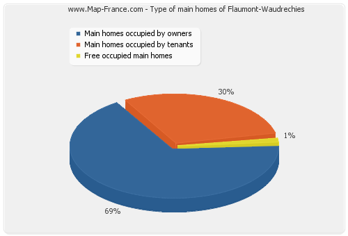 Type of main homes of Flaumont-Waudrechies