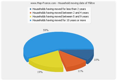 Household moving date of Flêtre