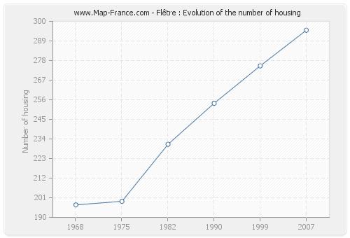 Flêtre : Evolution of the number of housing